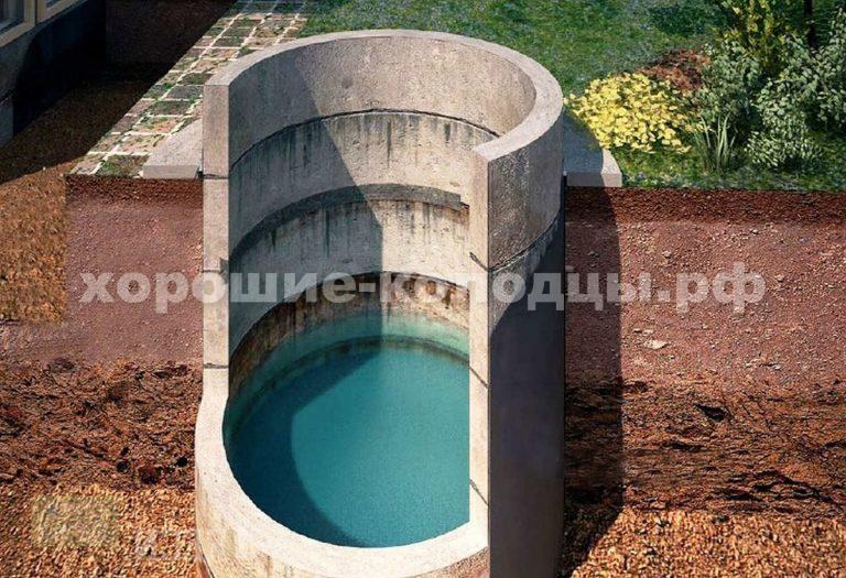 Колодцы под ключ — от 5 000 руб./кольцо